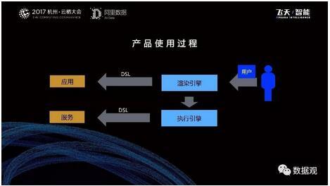 阿里数据服务产品开发及大数据体系(实录/PPT干货)
