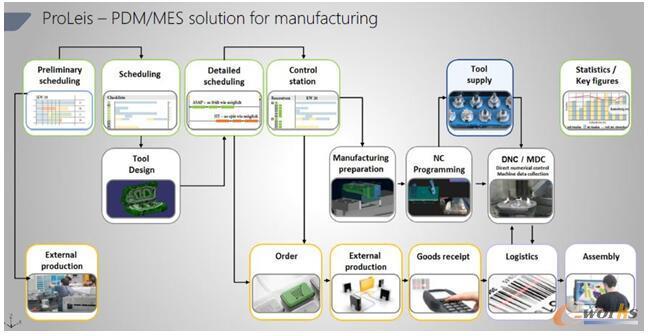 Tebis公司的PDM/MES解决方案