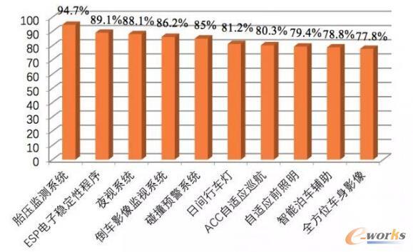 CAAI:《中国人工智能系列白皮书——智能驾驶》