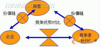 竞争战略三角形