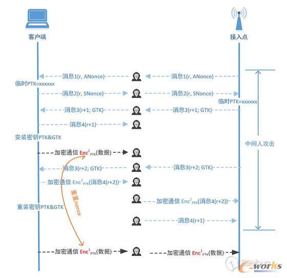 接受消息3明文重传时执行密钥重装攻击示意图