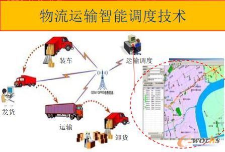 物流运输智能调度技术