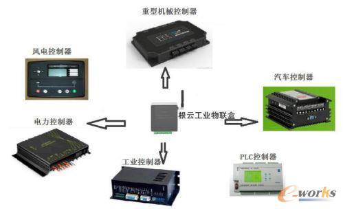 根云盒接入各种类型控制器