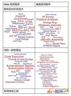 在挖掘web应用程序和桌面应用程序的漏洞时所需要掌握的内容
