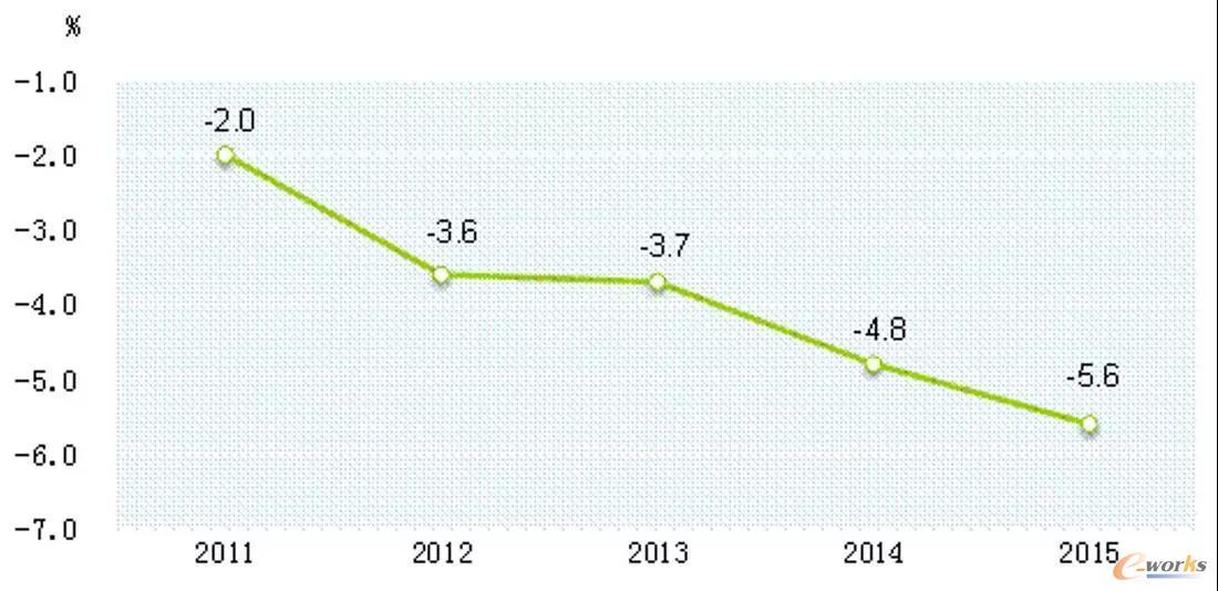 图1 2011年-2015年万元国内生产总值能耗降低率