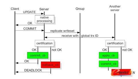 基于MySQL源生复制主主同步方案