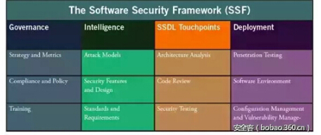 内建安全成熟度模型BSIMM