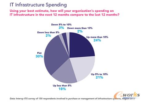 基础设施投资增长