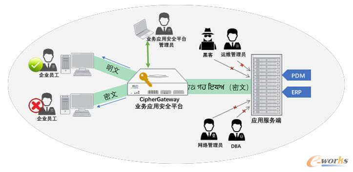 图1 CipherGateway解决方案