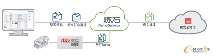 图1 CipherGateway Cloud解决方案