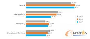 2017 年物联网开发趋势报告:Linux 仍是 IoT 的主要操作系统