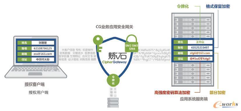图1 炼石CipherGateway数据加密技术