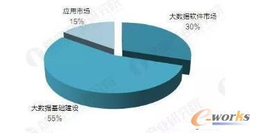 2021年中国行业大数据市场竞争格局预测