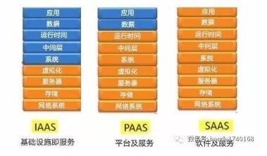 PaaS 调研:GAE与 AWS(上)