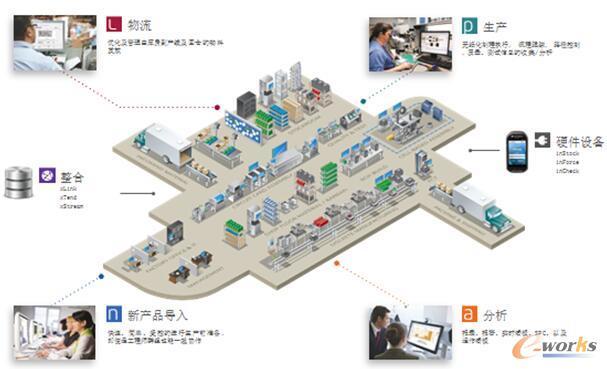 爱捷仕FactoryLogix智能工厂的六大模块