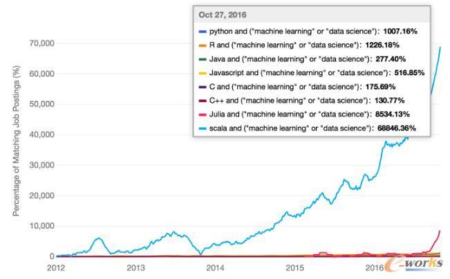 对于机器学习,到底该选择哪种编程语言