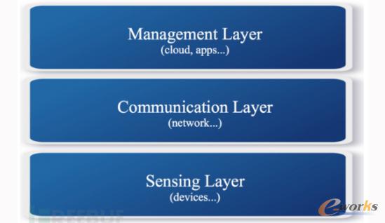 物联网安全研究之一:IoT架构介绍