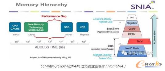SCM填补了DRAM和NAND之间的性能鸿沟(FromSNIA)