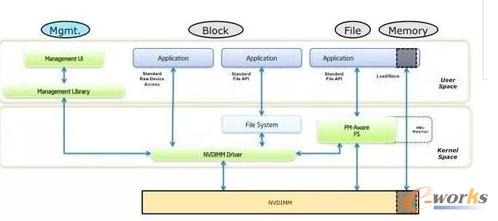 用户态Load/Store直通模式提供最优软件栈时延