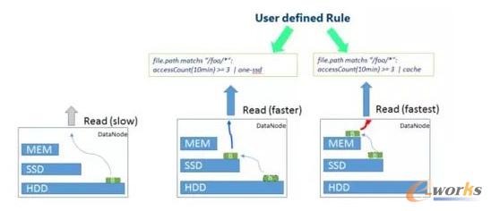 如何根据数据冷热程度分层存储,让HDFS更高效?