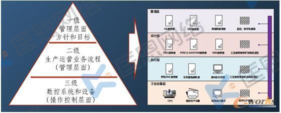 数控安全运营体系建设示意图
