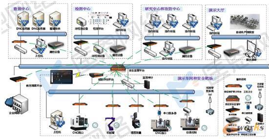 智能工厂工控安全实验平台拓扑示意图