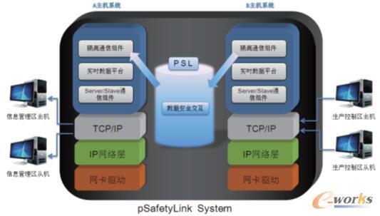 工业隔离网关pSafetyLink在西藏725油库的应用