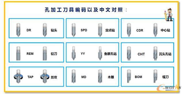 孔加工方案刀具简码及中文对照表