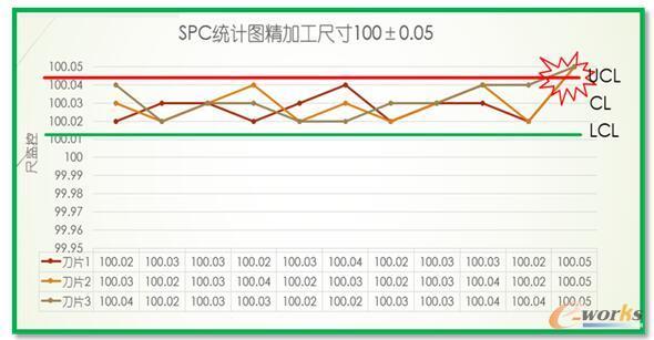 刀具使用寿命监控的产品SPC监控图