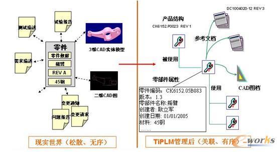 以零件为核心、以BOM为主线的数据全相关管理