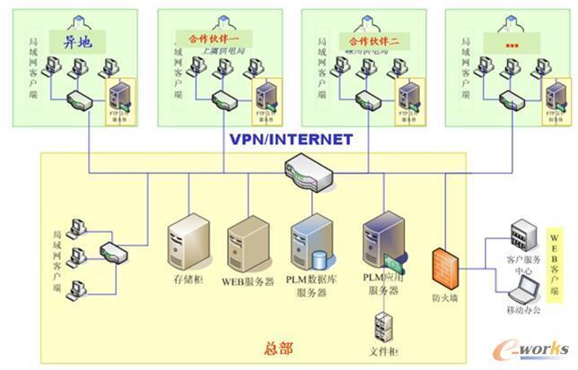 PLM系统体系架构