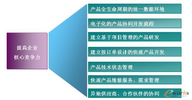 PLM系统的实施对研发技术管理的应用效果