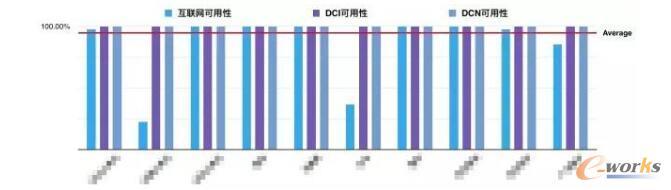 京东大规模数据中心网络运维监控之眼