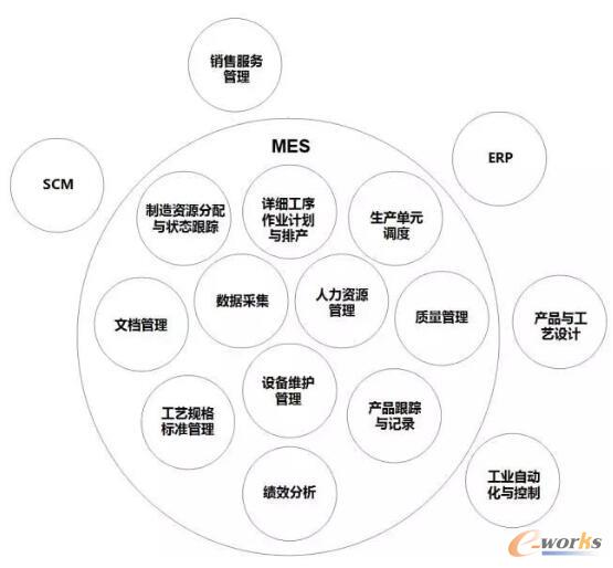 MESA定义中MES的11个功能模块