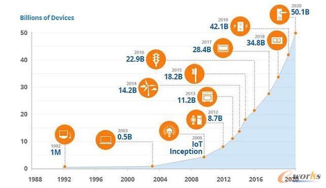根据CSCO对IoT增长的预测,到2020年连接设备的数量将超过500亿