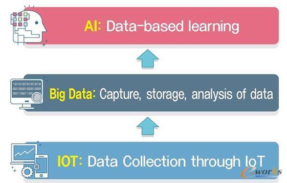 大数据和AI
