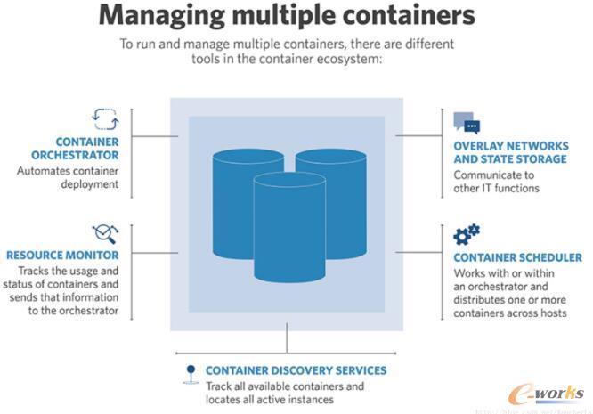 IT企业是如何选择容器管理平台的