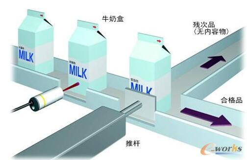 工业机器人应用现场最常用的传感器:接近传感器