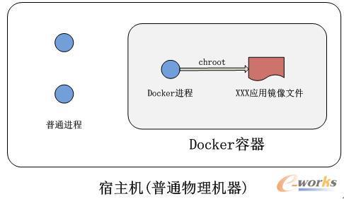 5分钟带你看懂 Docker !
