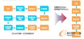传统基于IaaS资源开发及发布模式