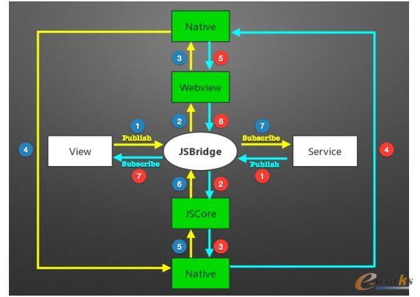 小程序、容器、SCF、直播加速…最全面的云端架构技术揭秘(下)