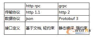 基于Go技术栈的微服务构建