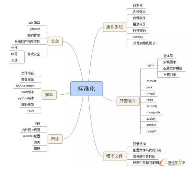 团队共创的流程与步骤
