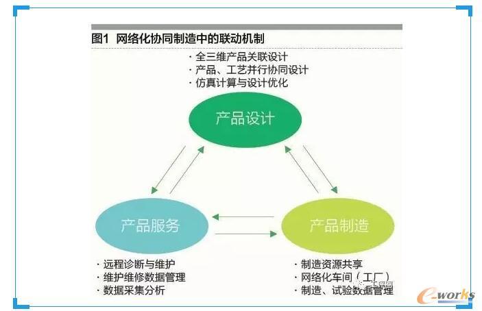 应用数字化技术搭建信息网络平台