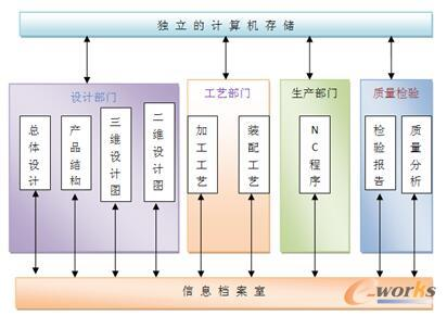PDM系统前企业产品数据管理状况