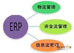 ERP系统主要管理业务