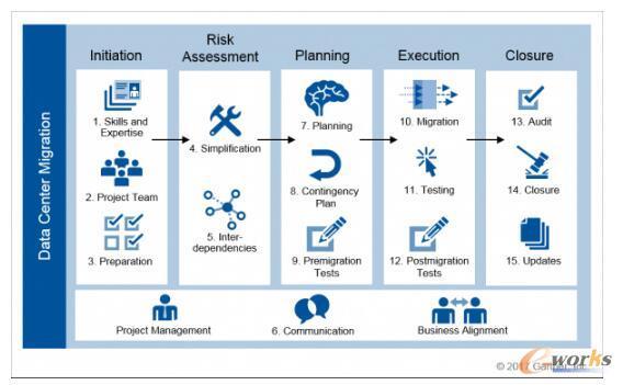 数据中心成功迁移的十五个最佳实践