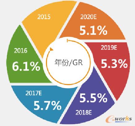 2015-2020年中国工业总线市场历年累计节点数