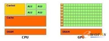 科普GPU和CPU之间的区别