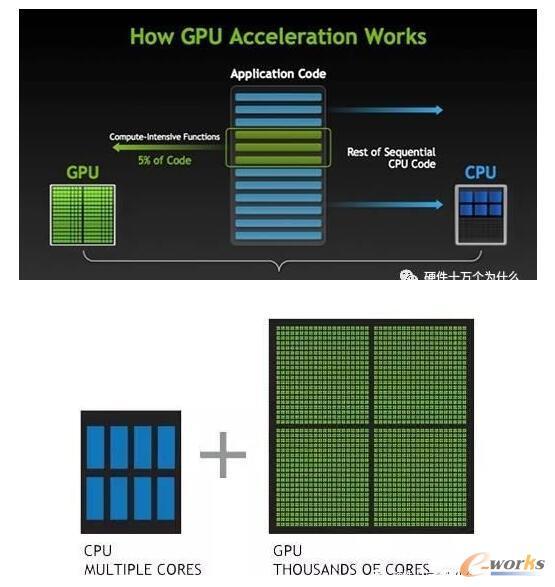 GPU与CPU性能比较